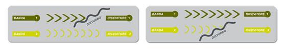 TwinBand® la trasmissione sicura su doppia banda